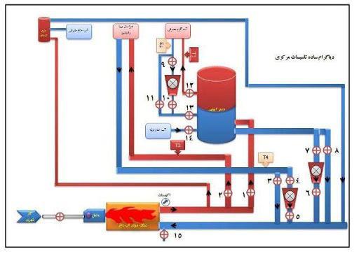 سیستم حرارت مرکزی آب گرم