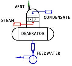 دی اریتور سیستم بخار